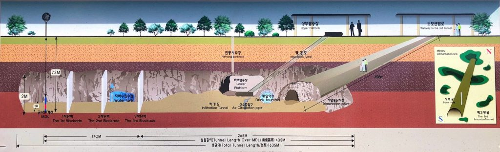 A schematic of the Third Infiltration Tunnel, a common stop on a DMZ tour with kids